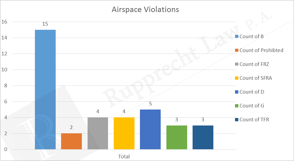 drone airspace violations