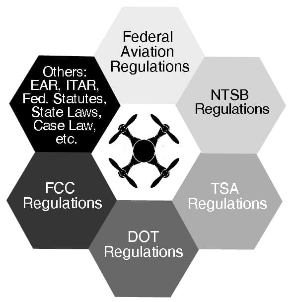 drone-laws-FAA-TSA-DOT-FCC-ITAR-EAR