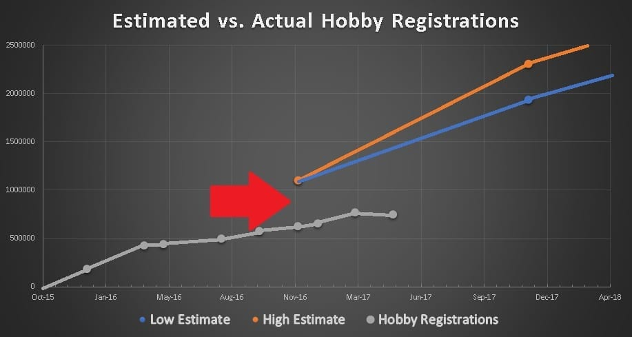 part-48-registration-vs-projected-hobby-drones