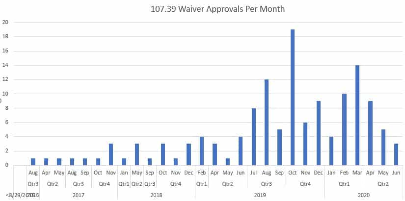 107.39-waivers-granted-by-month
